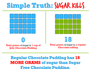 Regular Chocolate Pudding vs. Sugar Free Chocolate Pudding